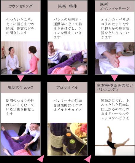 バレエ整体+アロマ、バレエ治療院あんじゅ