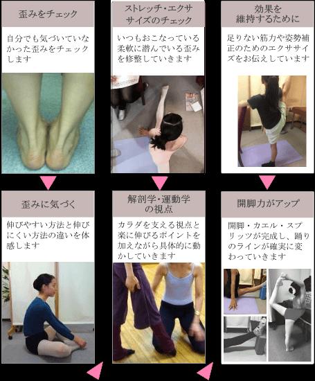 新体操・フィギュア・シンクロジュニアの開脚改善、バレエ治療院あんじゅ