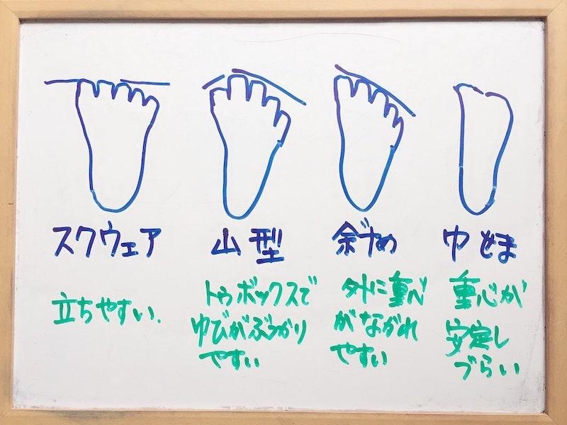 足の形の分類、バレエ・トウシューズのはきやすさとの関連、バレエ治療院あんじゅ
